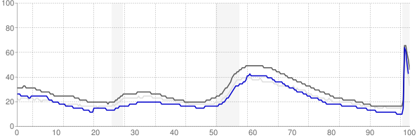 Napa, California monthly unemployment rate chart